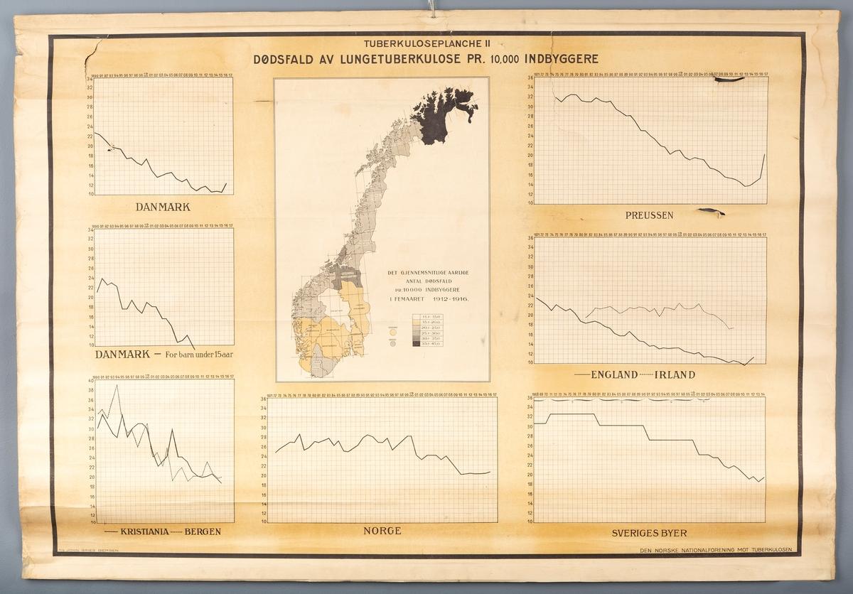 Veggplansje for bruk i helsevesenet. Diagrammer over tuberkulosedødelighet. Utgitt av Den norske Nationalforening mot Tuberkulose, A/S John Grieg, Bergen. Datertering: Før 1920.