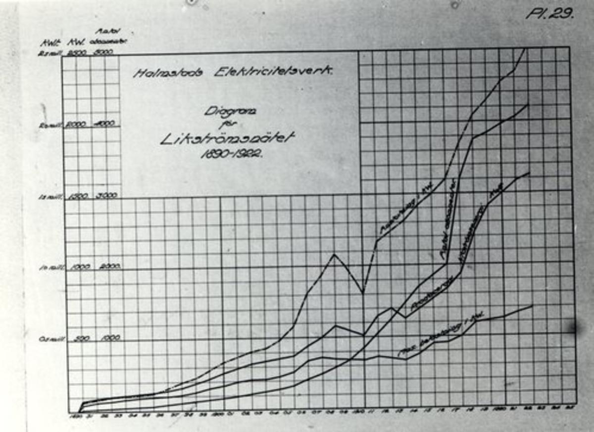 Scheman och diagram från Halmstads Elektricitetsverk.